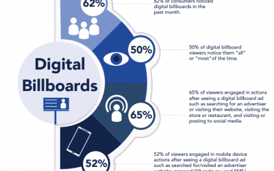 Digital Billboards Engage Consumers and Drive Action