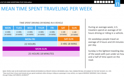 Mean Time Spent Traveling